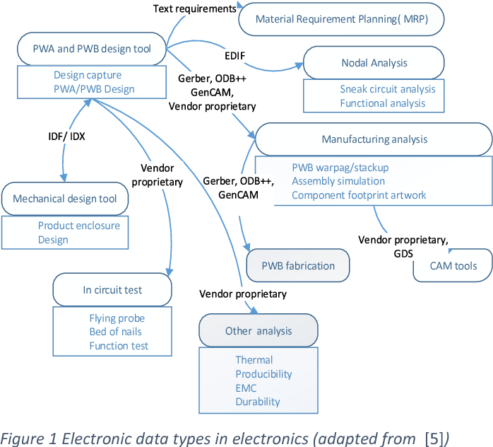 Figure 1 from Data exchange format requirements and analysis