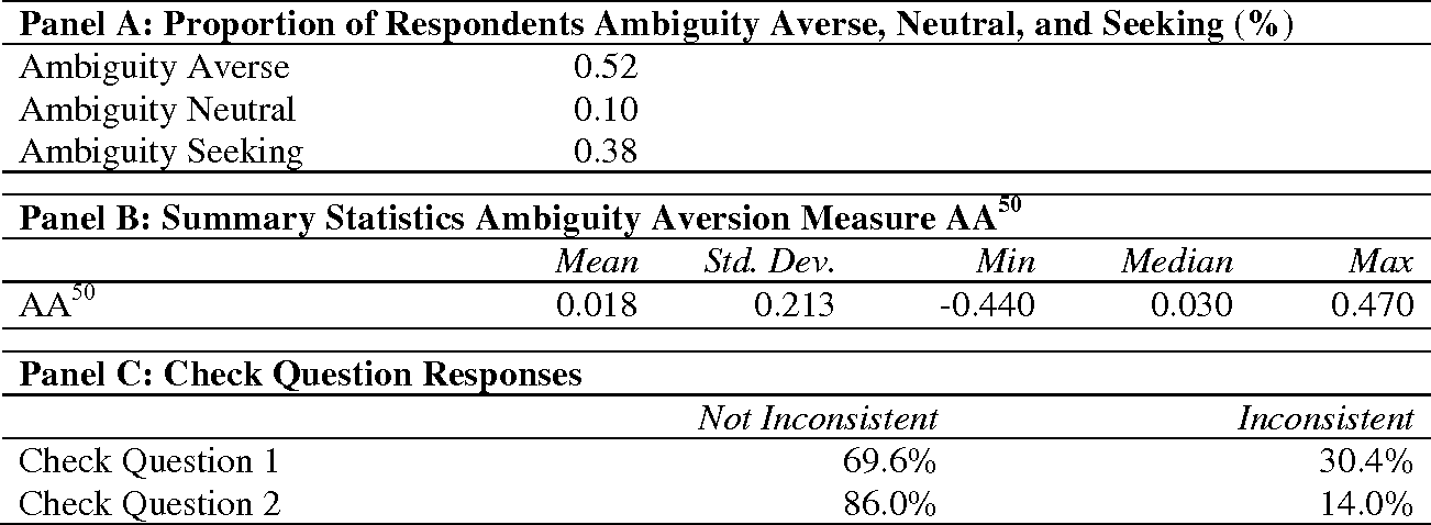 Table 3. Ambiguity Aversion of the U.S. Population