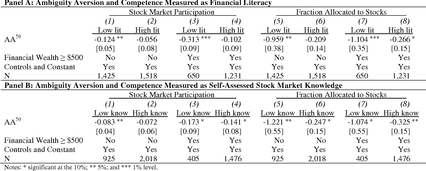 Table 6. Ambiguity Aversion and Financial Competence