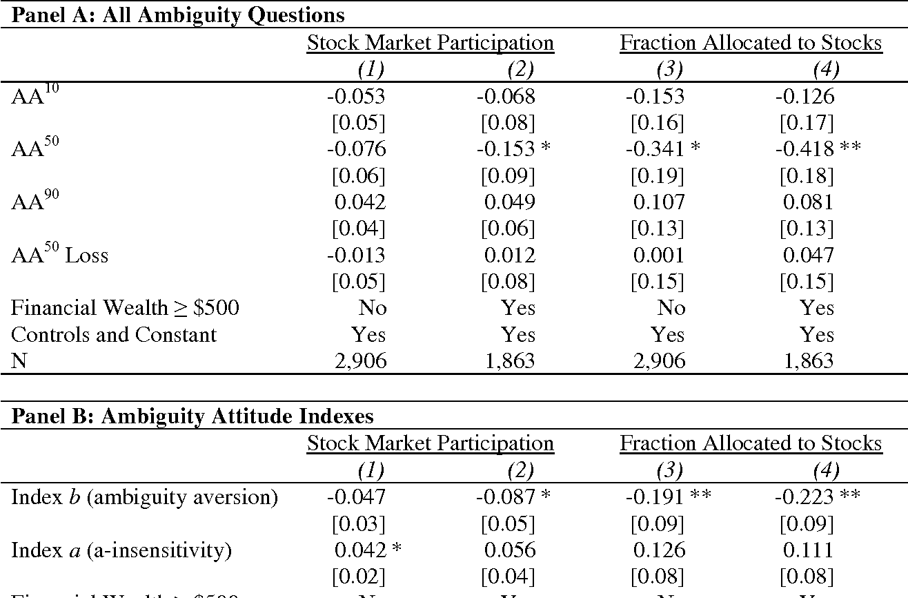 Table 9. Alternative Measures of Ambiguity Attitudes and Household Portfolio Choice