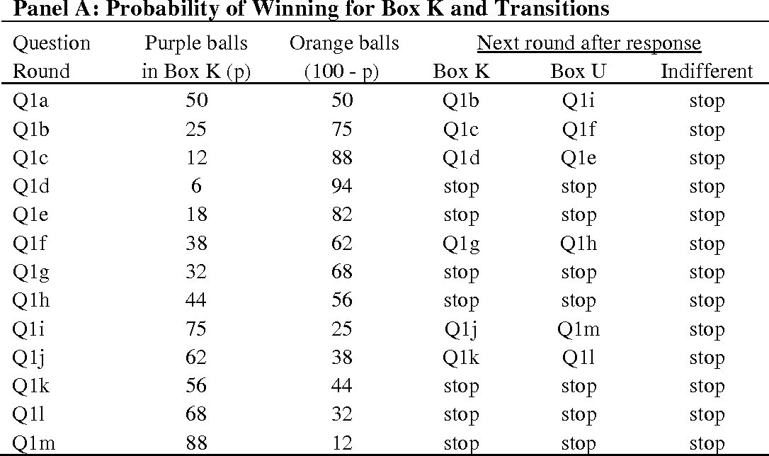 Table A-1: Responses and Matching Probabilities for the 1st Ambiguity Question