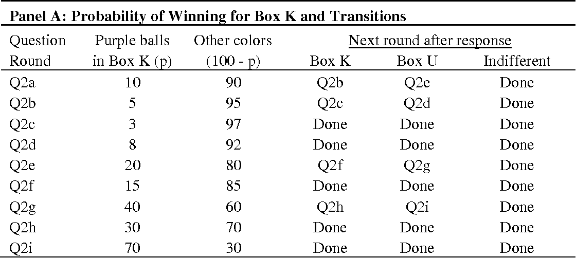 Table A-2: Responses and Matching Probabilities for the 2nd Ambiguity Question