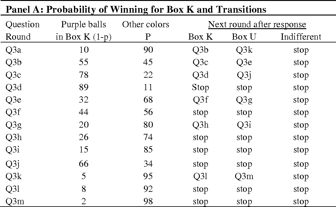 Table A-3: Responses and Matching Probabilities for the 3rd Ambiguity Question