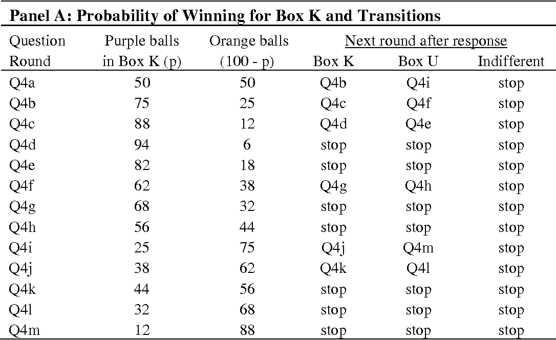 Table A-4: Responses and Matching Probabilities for the 4th Ambiguity Question