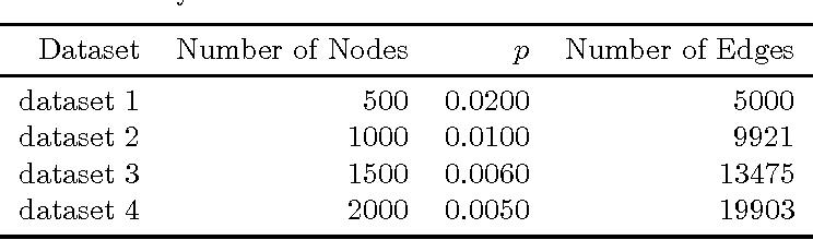 Figure 2 for An Adaptive Amoeba Algorithm for Shortest Path Tree Computation in Dynamic Graphs
