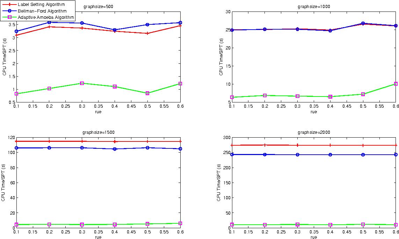 Figure 1 for An Adaptive Amoeba Algorithm for Shortest Path Tree Computation in Dynamic Graphs