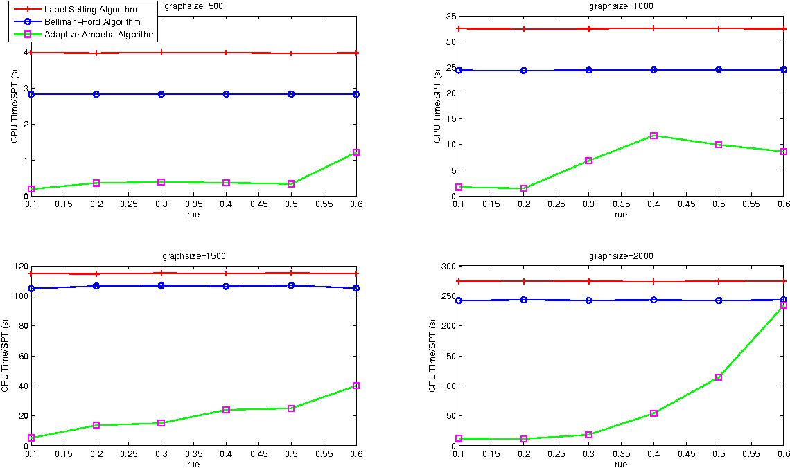 Figure 3 for An Adaptive Amoeba Algorithm for Shortest Path Tree Computation in Dynamic Graphs