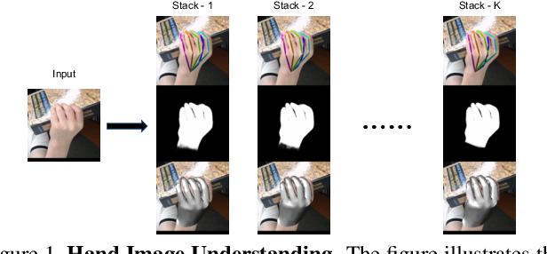 Figure 1 for Hand Image Understanding via Deep Multi-Task Learning