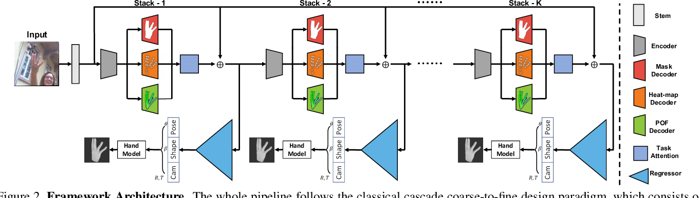 Figure 3 for Hand Image Understanding via Deep Multi-Task Learning