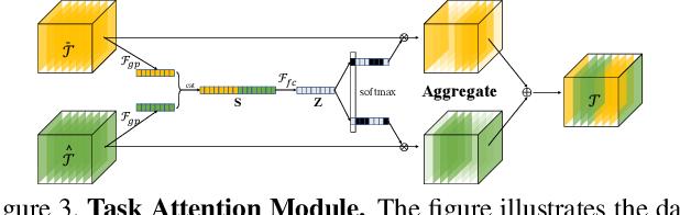 Figure 4 for Hand Image Understanding via Deep Multi-Task Learning
