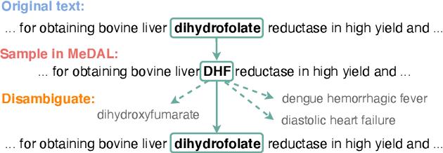 Figure 1 for MeDAL: Medical Abbreviation Disambiguation Dataset for Natural Language Understanding Pretraining