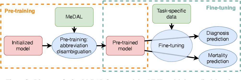 Figure 3 for MeDAL: Medical Abbreviation Disambiguation Dataset for Natural Language Understanding Pretraining