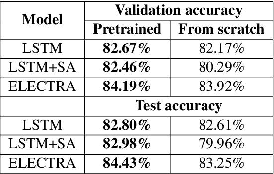 Figure 4 for MeDAL: Medical Abbreviation Disambiguation Dataset for Natural Language Understanding Pretraining