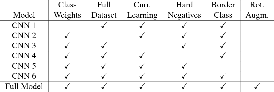 Figure 4 for Detecting Mammals in UAV Images: Best Practices to address a substantially Imbalanced Dataset with Deep Learning