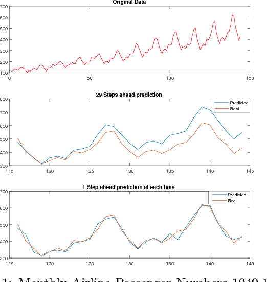 Figure 1 for Nonparametric Bayesian Sparse Graph Linear Dynamical Systems