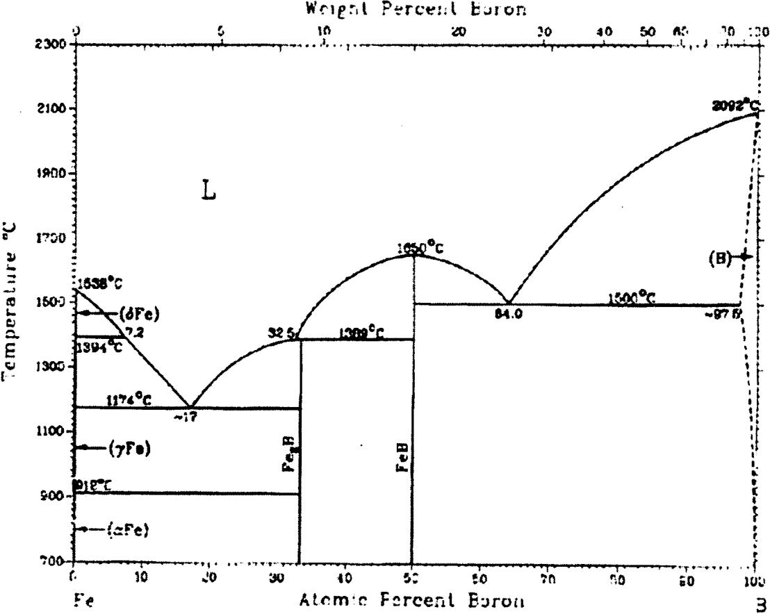 figure 2 1 iron - boron phase diagram