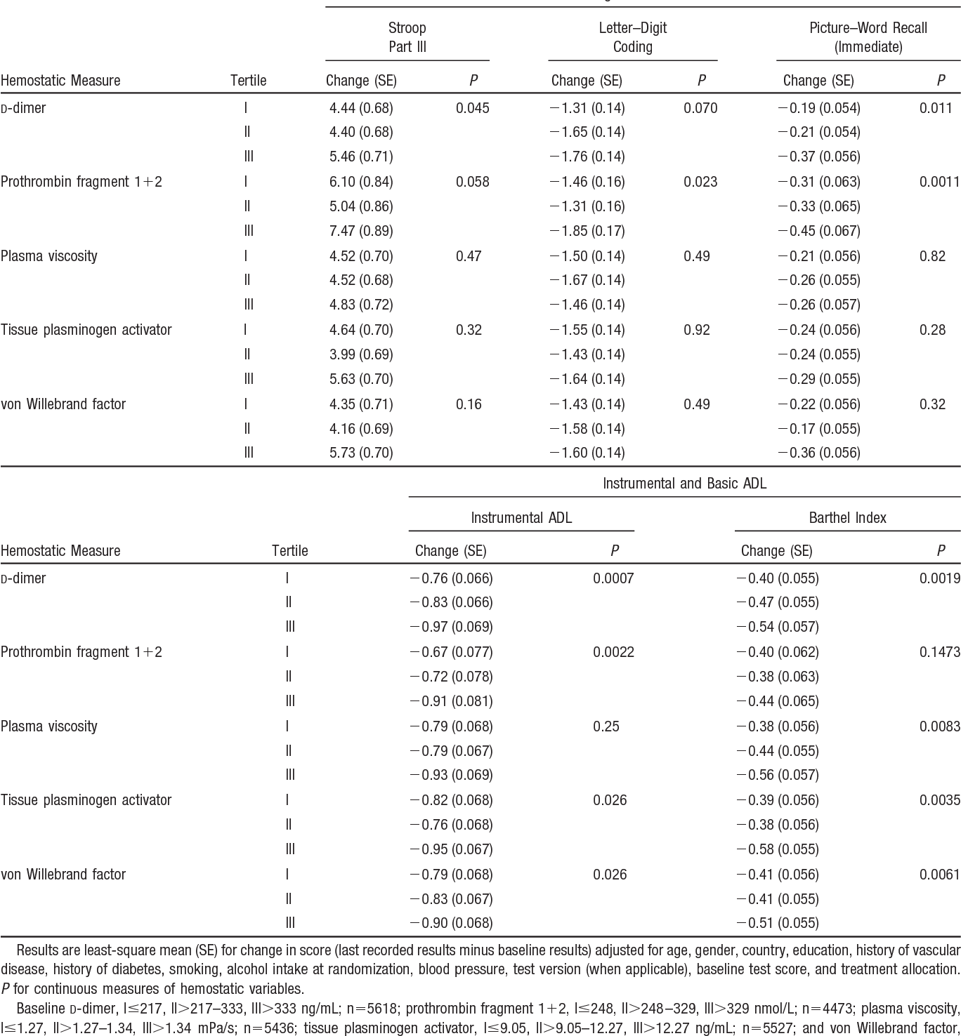 Table 3. Change in Cognition and ADL With Mean Follow-Up of 3.2 Years by Tertiles of Hemostatic Measures