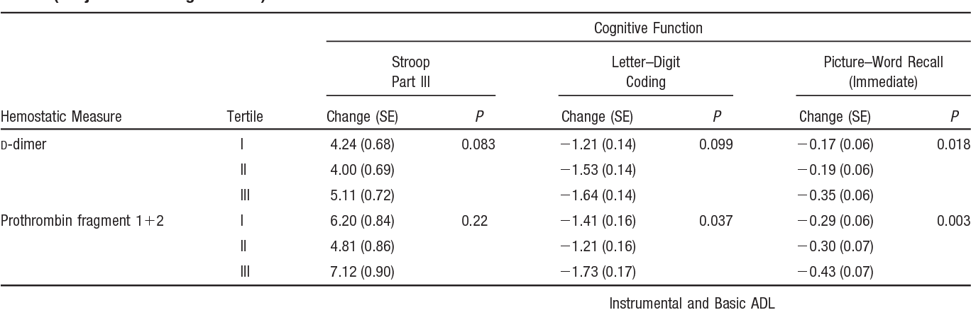 Table 4. Mean Change in Cognitive Function and ADL by Tertiles of D-Dimer and Prothrombin Fragment 1 2 in the PROSPER Study Cohort (Subjects Not Using Warfarin)