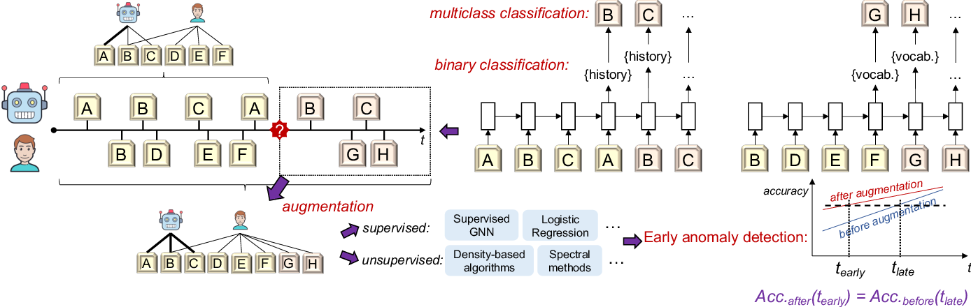 Figure 1 for Early Anomaly Detection by Learning and Forecasting Behavior