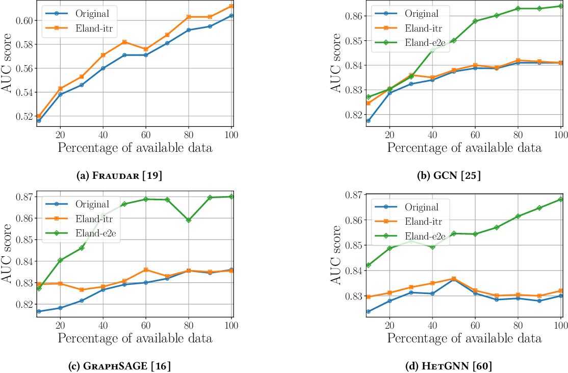 Figure 3 for Early Anomaly Detection by Learning and Forecasting Behavior