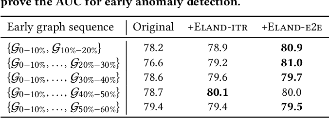 Figure 4 for Early Anomaly Detection by Learning and Forecasting Behavior