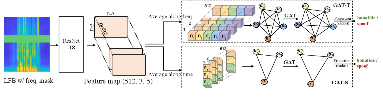 Figure 1 for Graph Attention Networks for Anti-Spoofing
