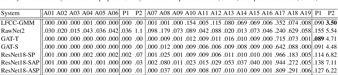 Figure 3 for Graph Attention Networks for Anti-Spoofing
