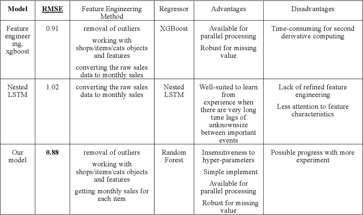 Figure 1 for Predict Future Sales using Ensembled Random Forests