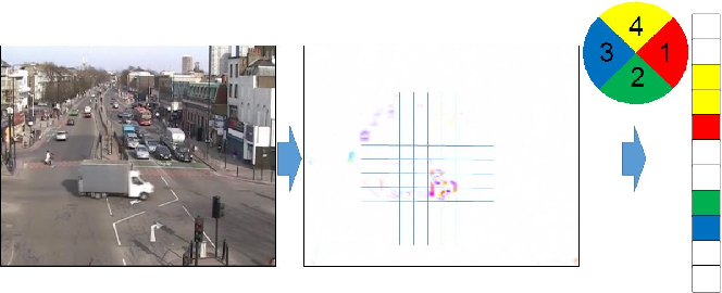 Figure 1 for Learning Methods for Dynamic Topic Modeling in Automated Behaviour Analysis