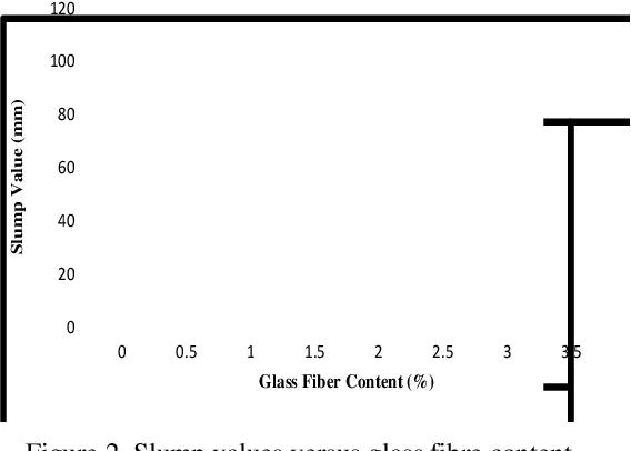 PDF] An Investigation On Strength Properties Of Glass Fiber