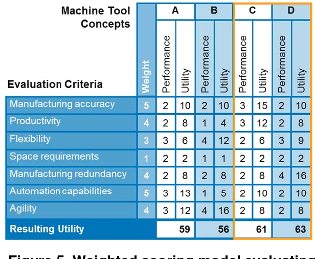 Figure 5 from Decision-Making Process in Manufacturing