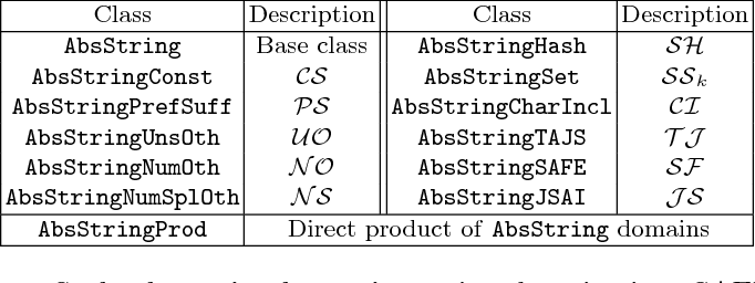 Combining String Abstract Domains for JavaScript Analysis