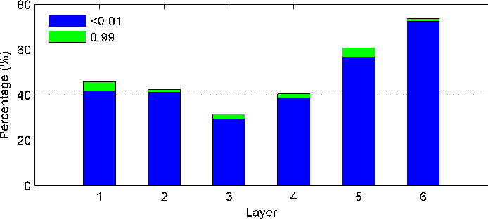 Figure 1 for Feature Learning in Deep Neural Networks - Studies on Speech Recognition Tasks