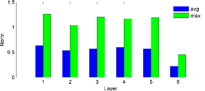 Figure 2 for Feature Learning in Deep Neural Networks - Studies on Speech Recognition Tasks