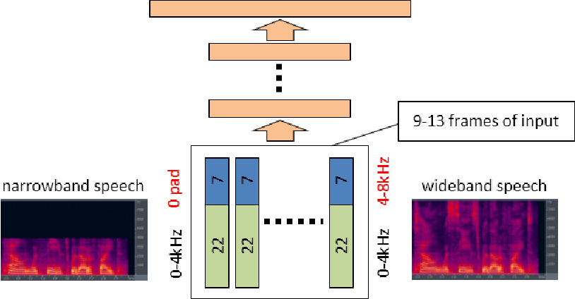 Figure 4 for Feature Learning in Deep Neural Networks - Studies on Speech Recognition Tasks