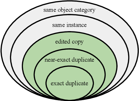 Figure 1 for The 2021 Image Similarity Dataset and Challenge