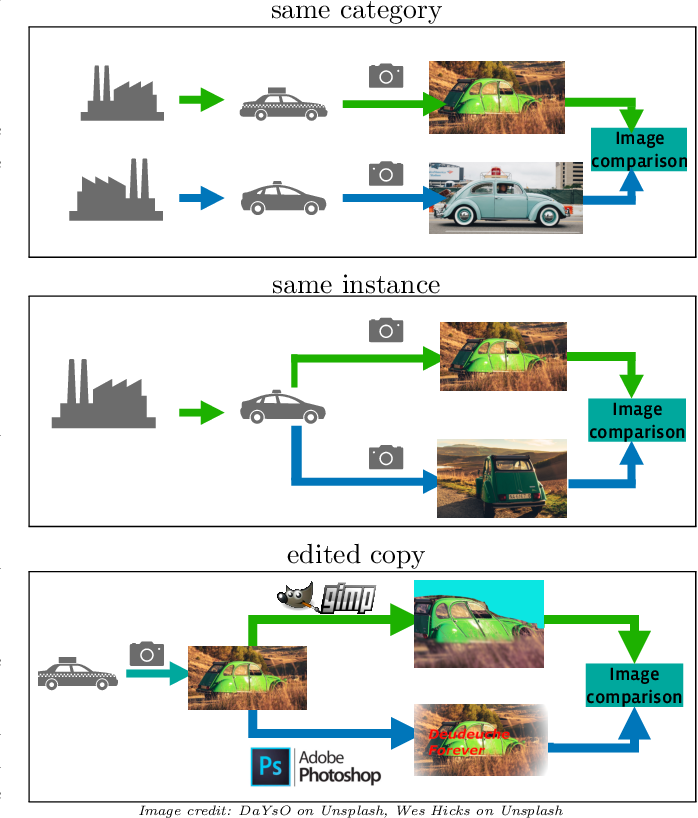 Figure 3 for The 2021 Image Similarity Dataset and Challenge