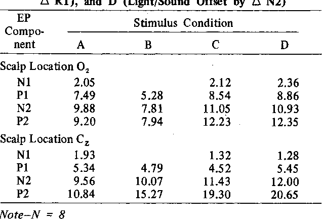 Table 1 from Effects of bisensory stimulation on reaction