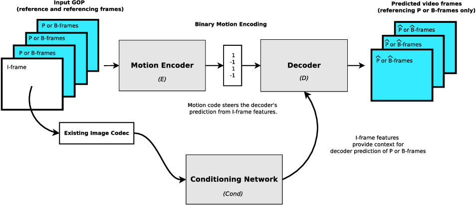 Figure 1 for Deep motion estimation for parallel inter-frame prediction in video compression