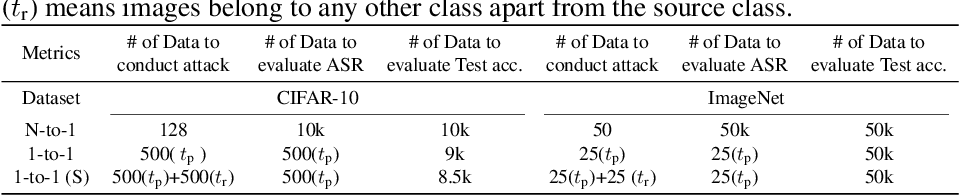Figure 2 for T-BFA: Targeted Bit-Flip Adversarial Weight Attack