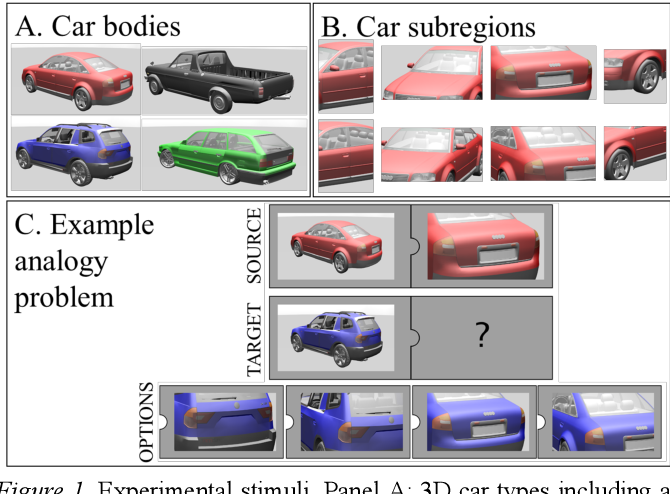 Figure 1 for Visual analogy: Deep learning versus compositional models