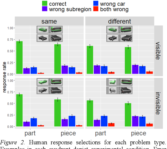 Figure 2 for Visual analogy: Deep learning versus compositional models