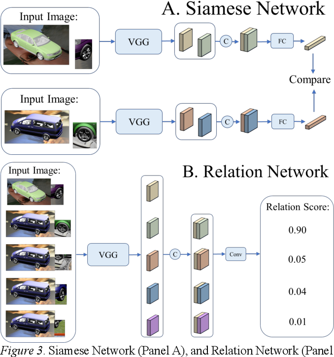 Figure 3 for Visual analogy: Deep learning versus compositional models