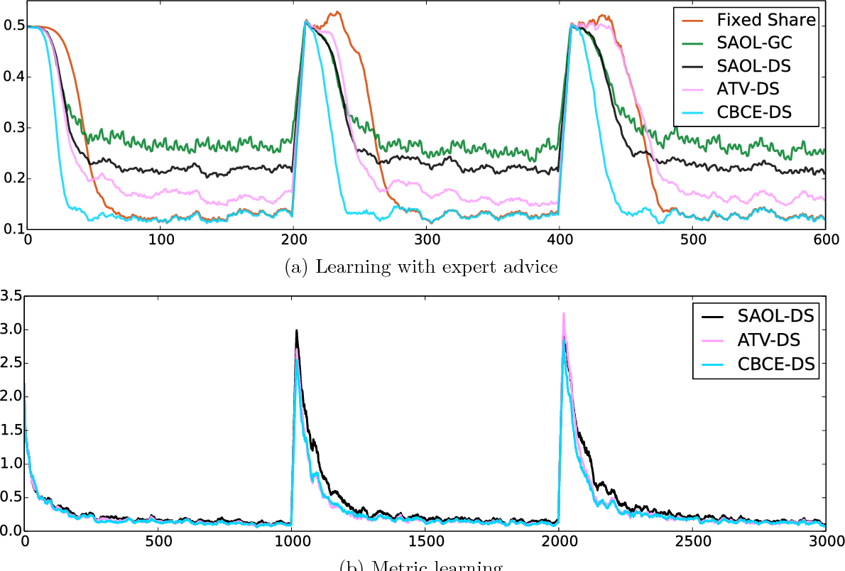 Figure 3 for Improved Strongly Adaptive Online Learning using Coin Betting