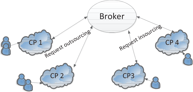 Request Outsourcing and Insourcing with Supply Function