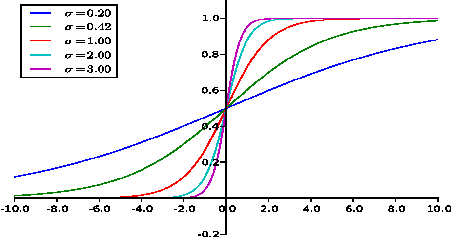 Figure 1 for Utility-Theoretic Ranking for Semi-Automated Text Classification