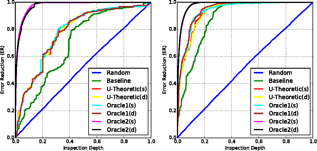 Figure 2 for Utility-Theoretic Ranking for Semi-Automated Text Classification