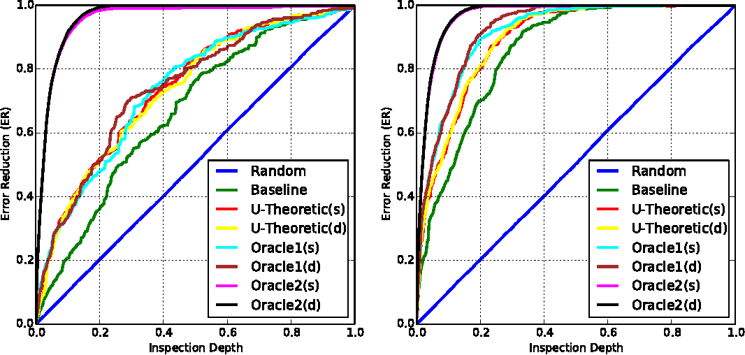 Figure 3 for Utility-Theoretic Ranking for Semi-Automated Text Classification