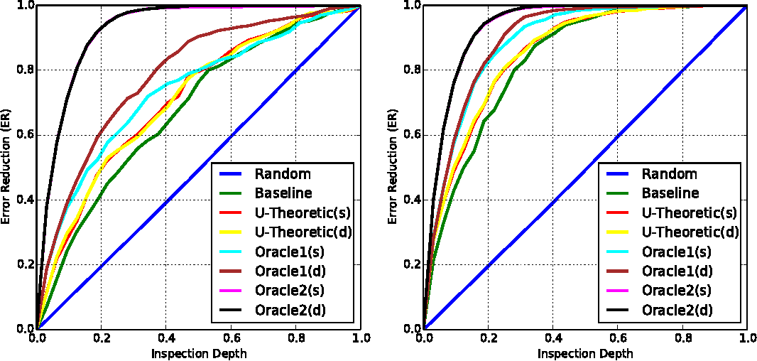 Figure 4 for Utility-Theoretic Ranking for Semi-Automated Text Classification