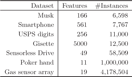 Figure 4 for K-nearest Neighbor Search by Random Projection Forests